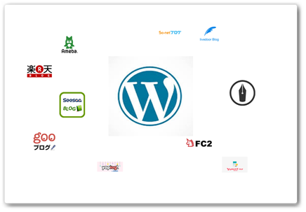 ブログサービス業者のイメージ図