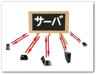 レンタルサーバーのイメージ図