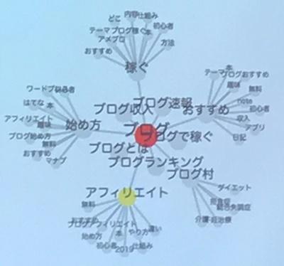 OMUSUBIキーワードマップ
