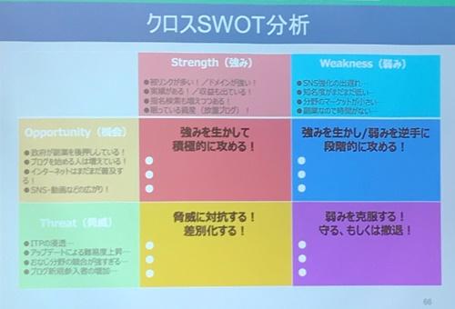 クロスSWOT分析