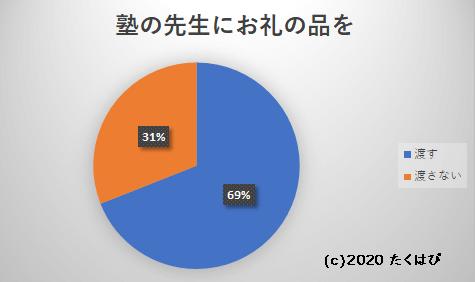 塾の先生にお礼を渡すか渡さないか調べた結果、渡す人69%・渡さない人31%となりました