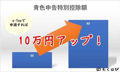 青色申告にe-Taxを使うと控除額10万円アップ