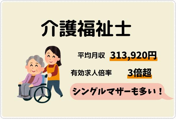 シングルマザーが資格を取るならおすすめは介護福祉士。平均月収は313,920円・有効求人倍率3.02倍です。