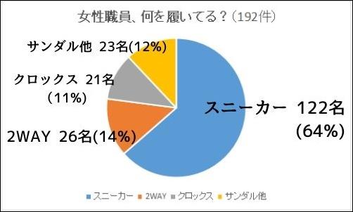 管理人の勤務先病院で女性職員が履いている靴の種類の割合を円グラフで示したもの。スニーカー64%、2WAY14%、サンダル他12%、クロックス11%でした。